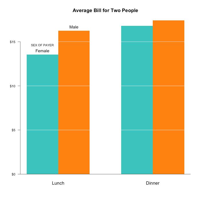 base / Finishing the bar chart