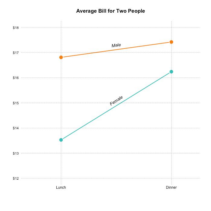 base / Finishing the line chart