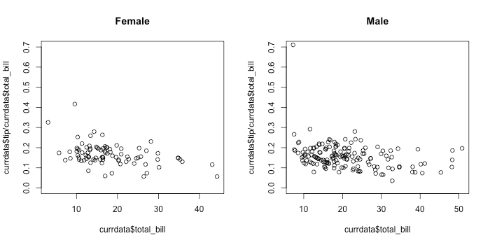 base / Multiple scatterplots