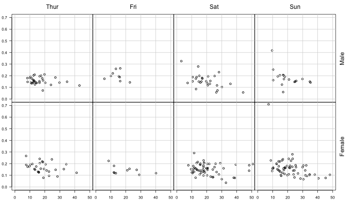base / Refined scatterplot