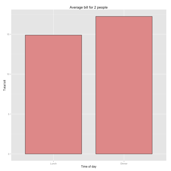 ggplot / Bar chart finished