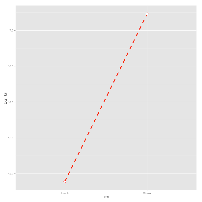 ggplot-09 Line chart with dashed line
