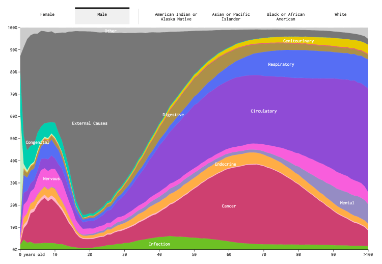 Causes of Death - Overall