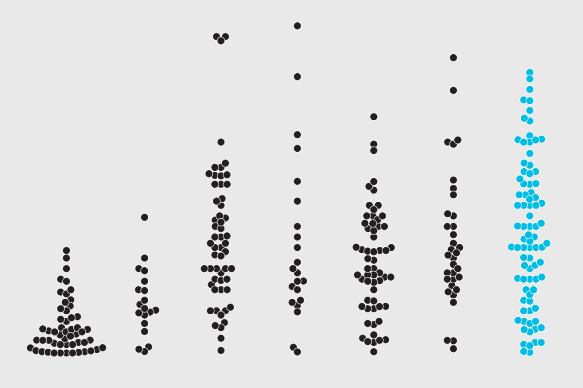 beeswarm plot in r to show distributions flowingdata