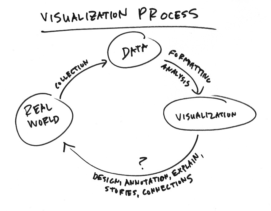 Visualization process