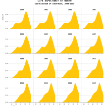Smooth versions of histograms, but a bit more difficult to decipher
