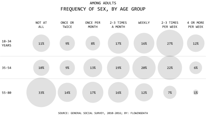 sex frequency various ages