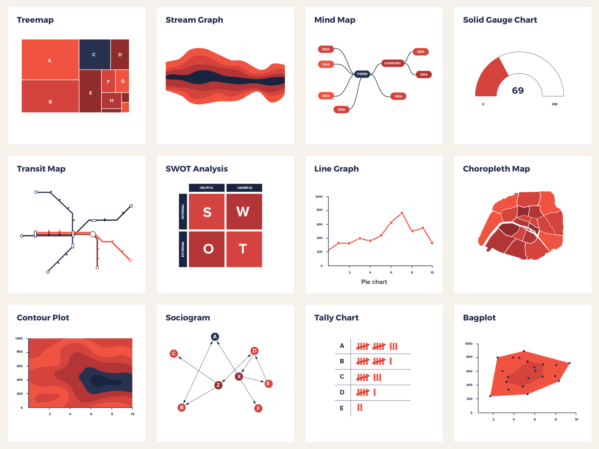 Catalog of visualization types to find the one that fits your dataset