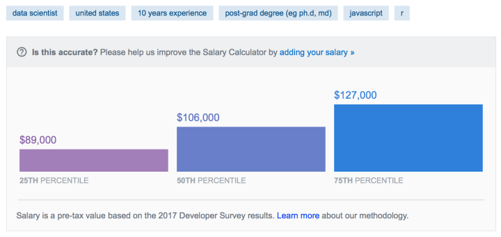 The 5 best tools to calculate your salary + know your worth.