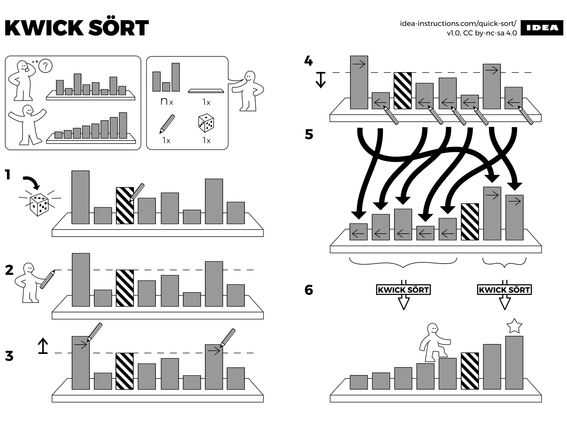 Algorithms drawn as IKEA furniture instructions