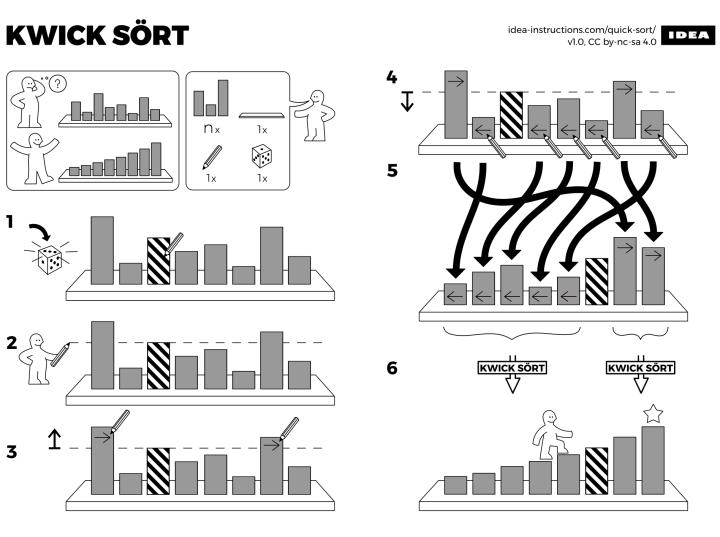 Algorithms Drawn As Ikea Furniture Instructions Flowingdata