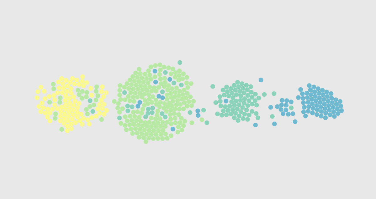 The Stages of Relationships, Distributed | FlowingData