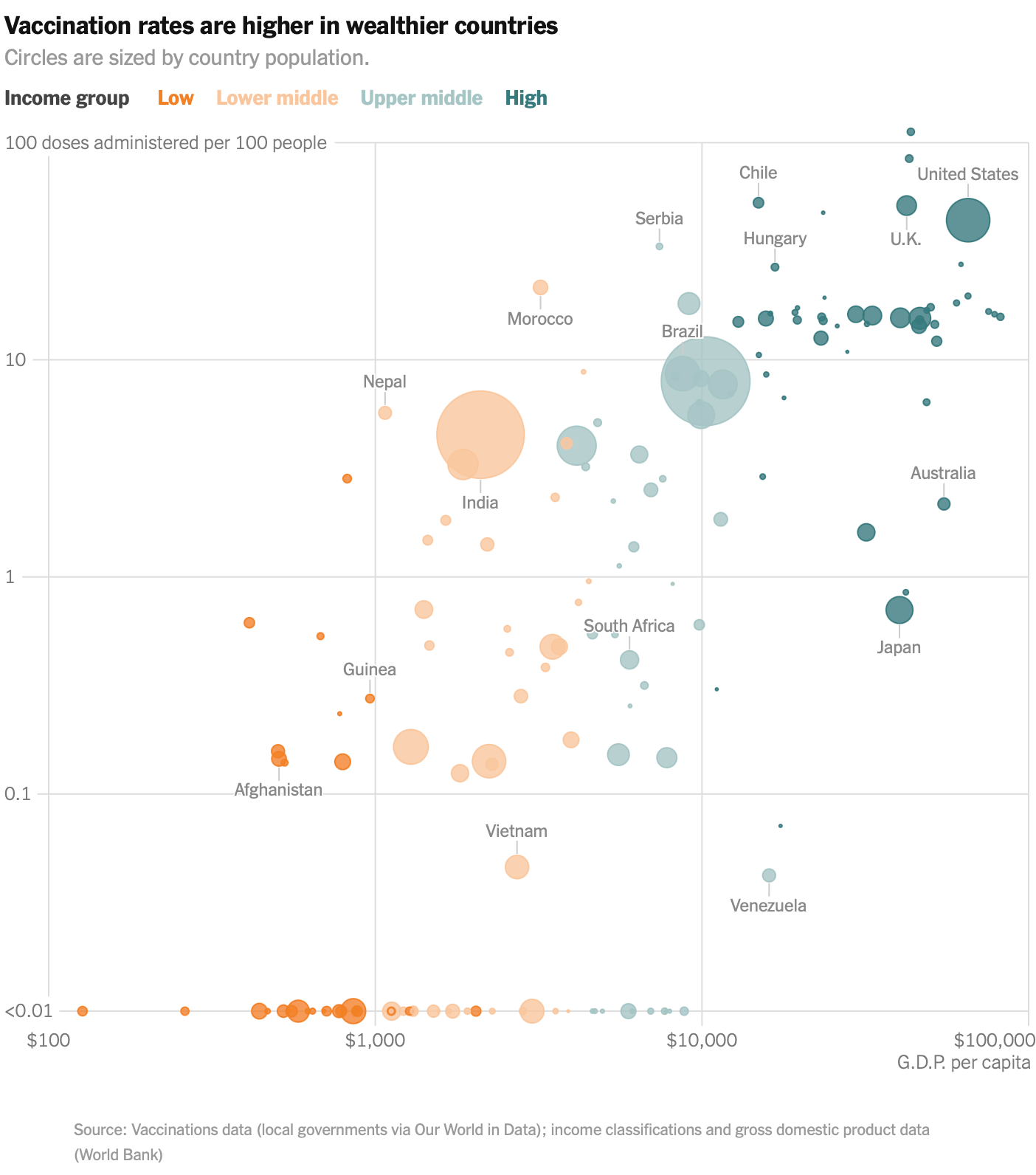 GDP and vaccination rates
