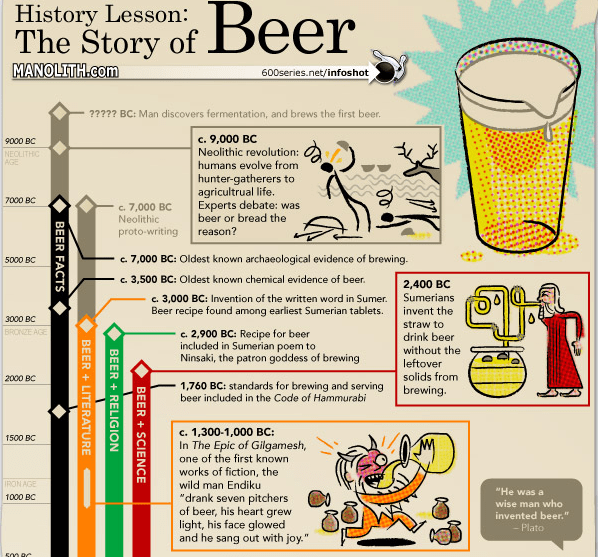 11 Informative (and Fun) Infographics About Beer