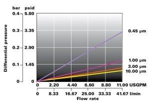 Lofpleat GG grafico portata Flowise