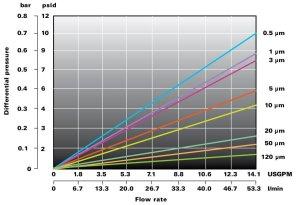 Loftop cartuccia filtrante Flowise grafico portata
