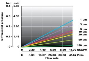 Loftrex M cartuccia filtrante Flowise grafico portata