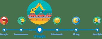 Software gestão industrial, MES, Manufacturing Execution System, software gestão produção, gestão industrial