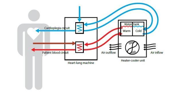 Heater-cooler unit