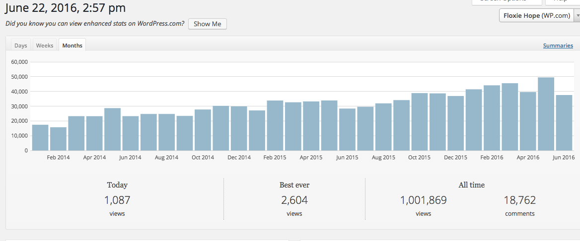 1,000,000 Views!