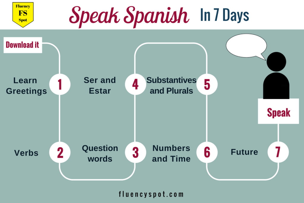 Spanish Step by step