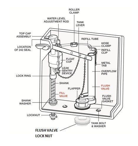 Western Bathroom Parts Name  Brightpulseus - Parts for toilet cisterns