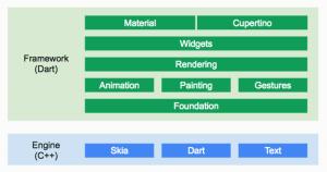 Flutter Framework Architecture