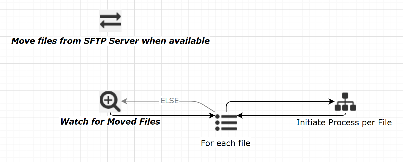 flux workflow example for scheduling multiple batch files