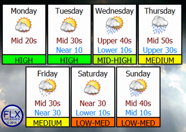 The weather for the last week of March will be fairly typical of early spring, with ups and downs in the temperature and both rain and snow in the forecast.