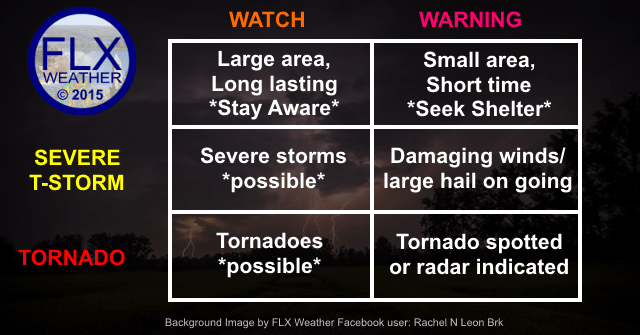 A warning is more serious than a watch. Seek shelter for both severe thunderstorm and tornado warnings.
