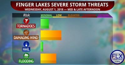 finger lakes weather severe thunderstorm flash flood threat