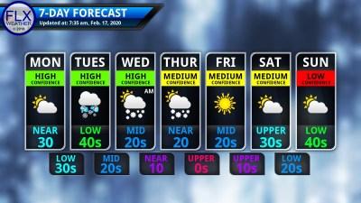 finger lakes weather 7 day forecast monday february 17 2020