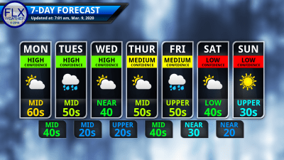finger lakes weather 7-day forecast tuesday march 10 2020