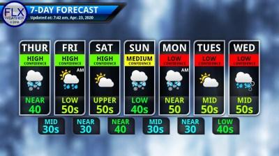 finger lakes weather 7-day forecast thursday april 23 2020