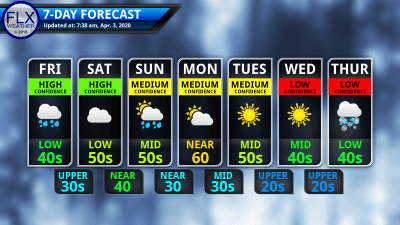 finger lakes weather 7-day forecast friday april 3 2020