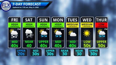 finger lakes weather 7-day forecast friday may 8 2020