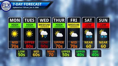 finger lakes weather 7-day forecast monday june 8 2020