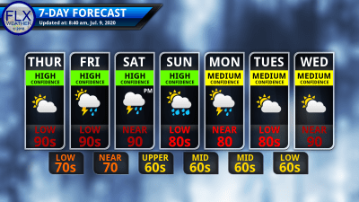 Finger Lakes Weather 7-day forecast thursday july 9 2020