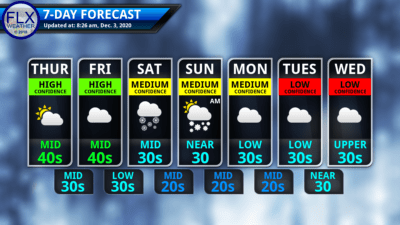finger lakes weather 7-day forecast Thursday December 3 2020