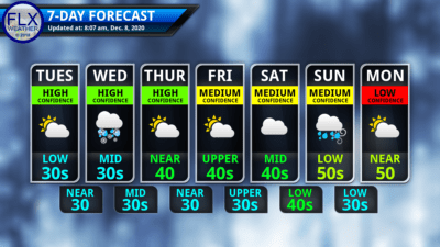 finger lakes weather 7-day forecast tuesday december 8 2020