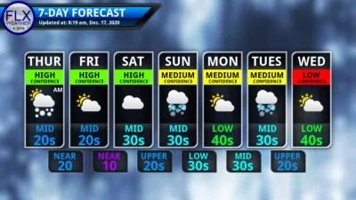 finger lakes weather 7-day forecast thursday december 17 2020