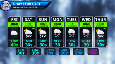 finger lakes weather 7-day forecast friday january 15 2021