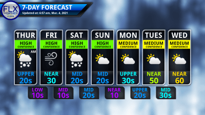 finger lakes weather 7-day forecast thursday march 4 2021