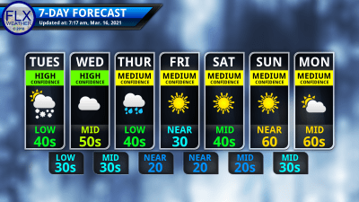 finger lakes weather 7-day forecast tuesday march 16 2021