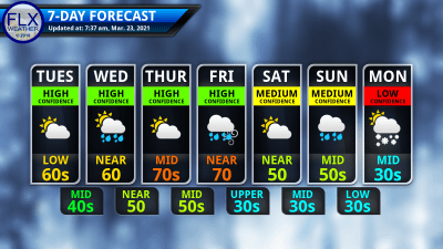finger lakes weather 7-day forecast tuesday march 23 2021