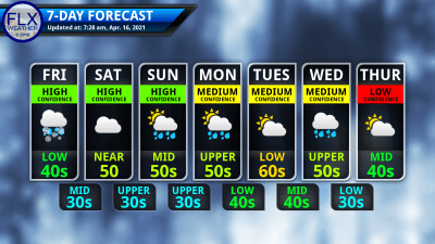 finger lakes weather 7-day forecast friday april 16 2021