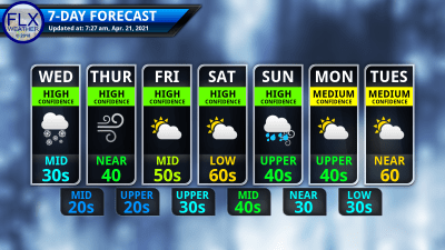finger lakes weather 7-day forecast wednesday april 21 2021