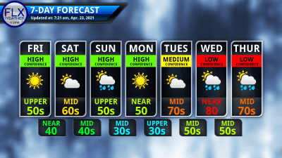 finger lakes weather 7-day forecast friday april 23 2021
