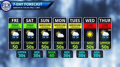 finger lakes weather 7-day forecast friday may 7 2021