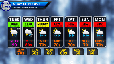finger lakes weather 7-day forecast tuesday june 29 2021